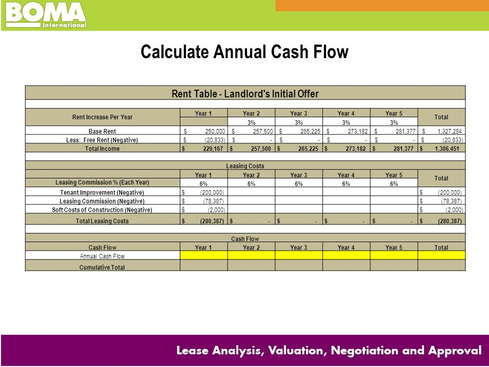Calculate Annual Cash Flow