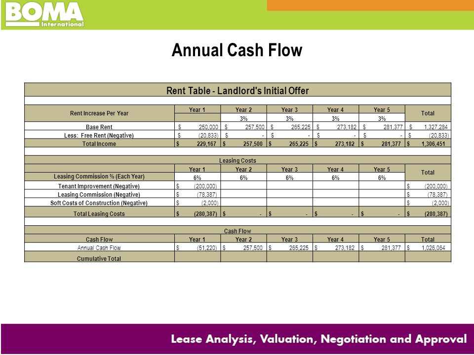 Annual Cash Flow Rent Table - Landlord s Initial Offer