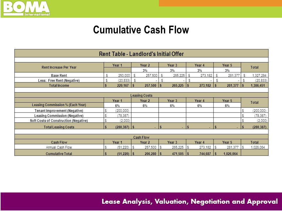 Cumulative Cash Flow Rent Table - Landlord s Initial Offer