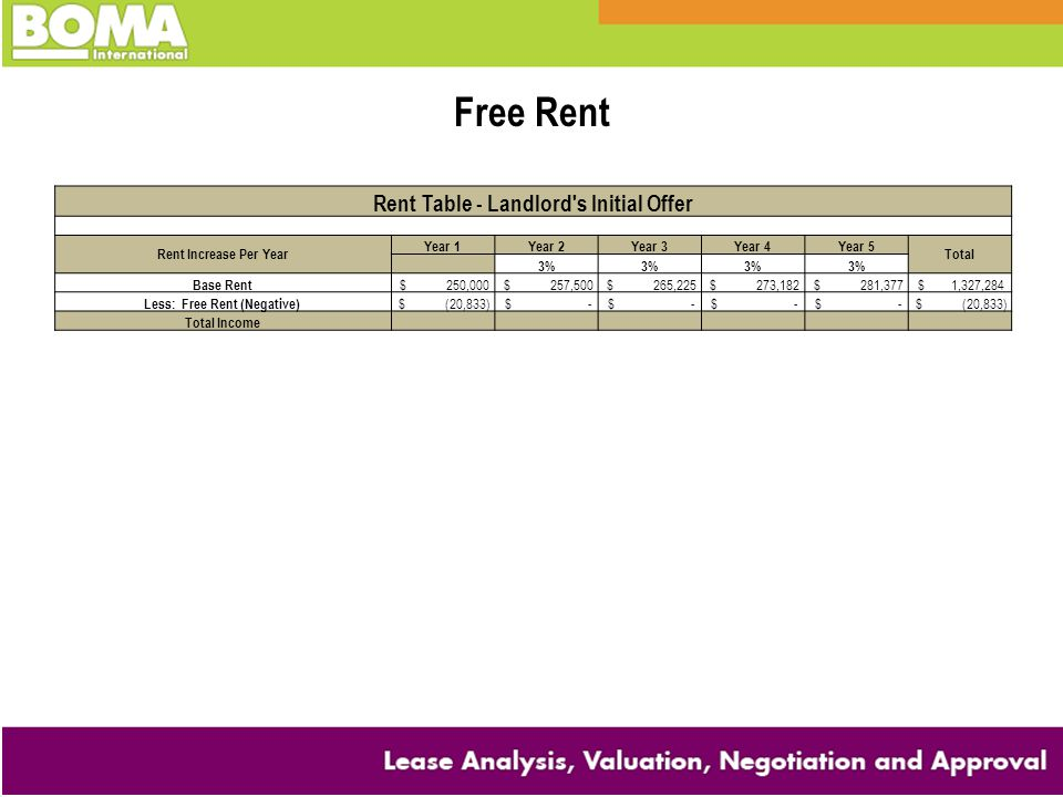 Rent Table - Landlord s Initial Offer Less: Free Rent (Negative)