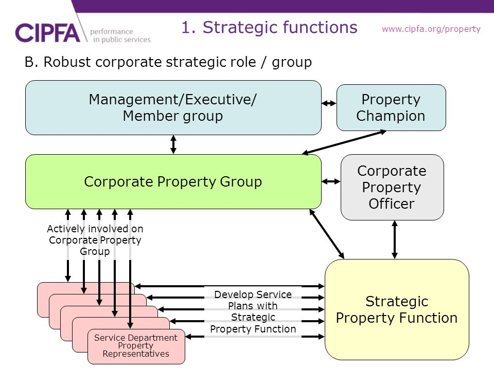 1. Strategic functions B. Robust corporate strategic role / group