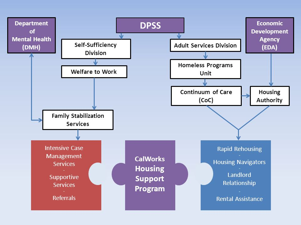 DPSS Housing Support Program CalWorks Department of