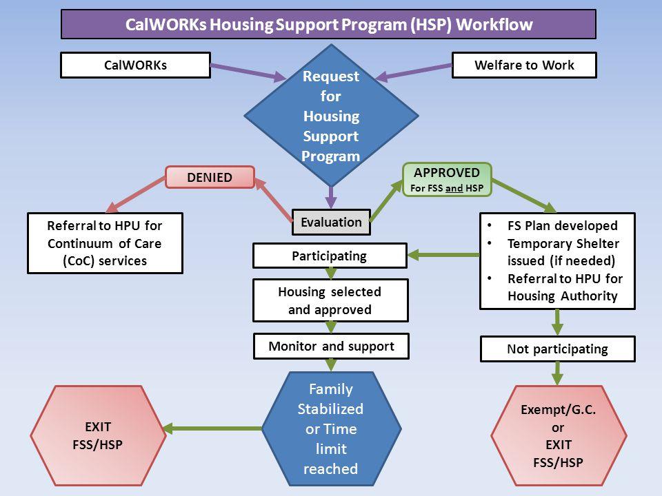 CalWORKs Housing Support Program (HSP) Workflow