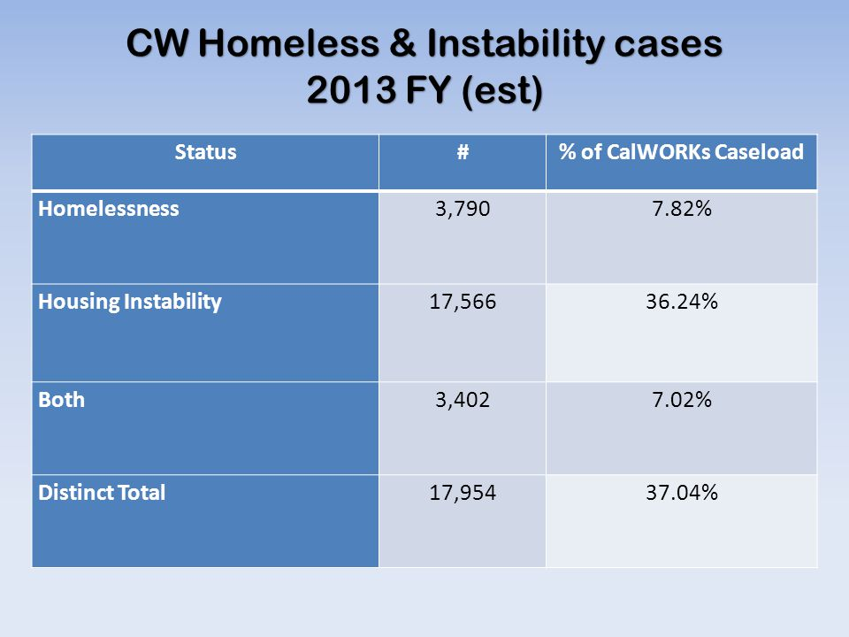 CW Homeless & Instability cases 2013 FY (est)