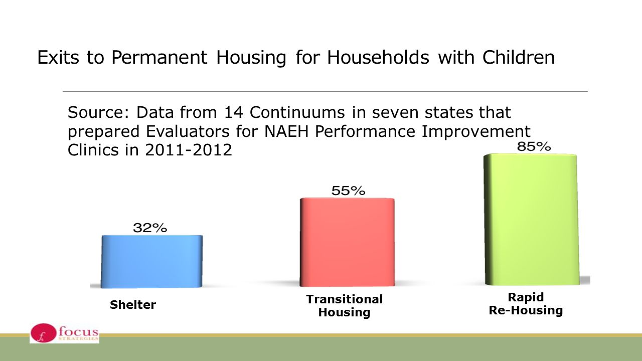 Exits to Permanent Housing for Households with Children