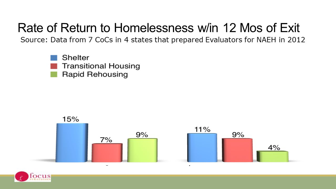 Rate of Return to Homelessness w/in 12 Mos of Exit