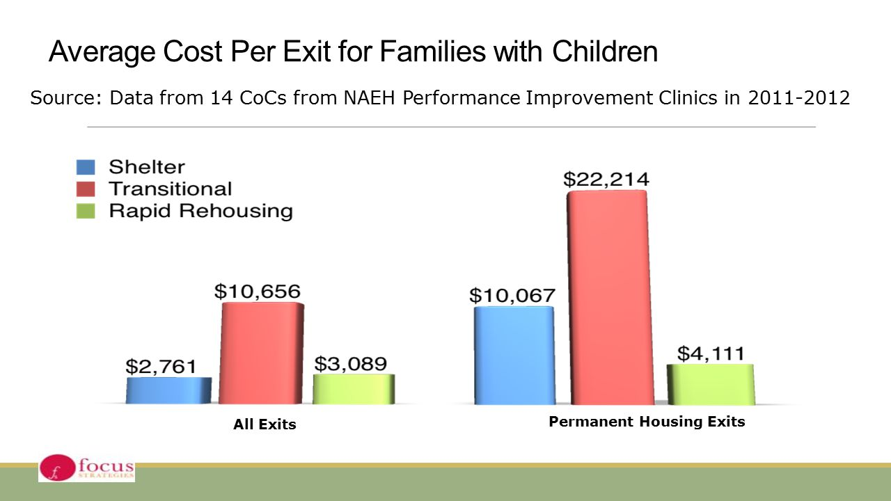 Average Cost Per Exit for Families with Children