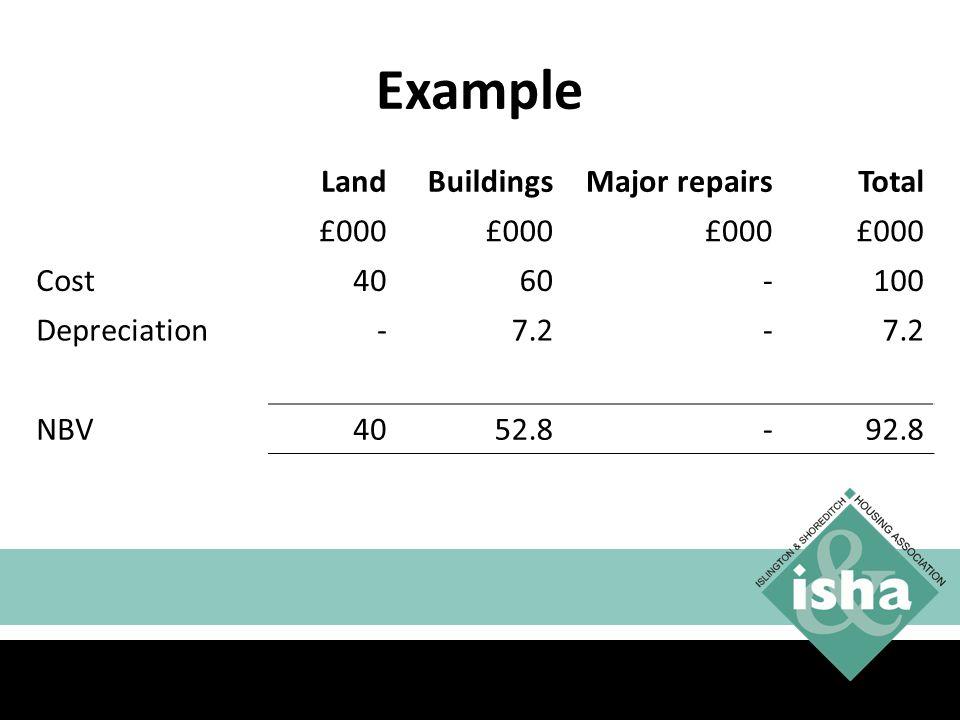 Example Land Buildings Major repairs Total £000 Cost 40 60 - 100