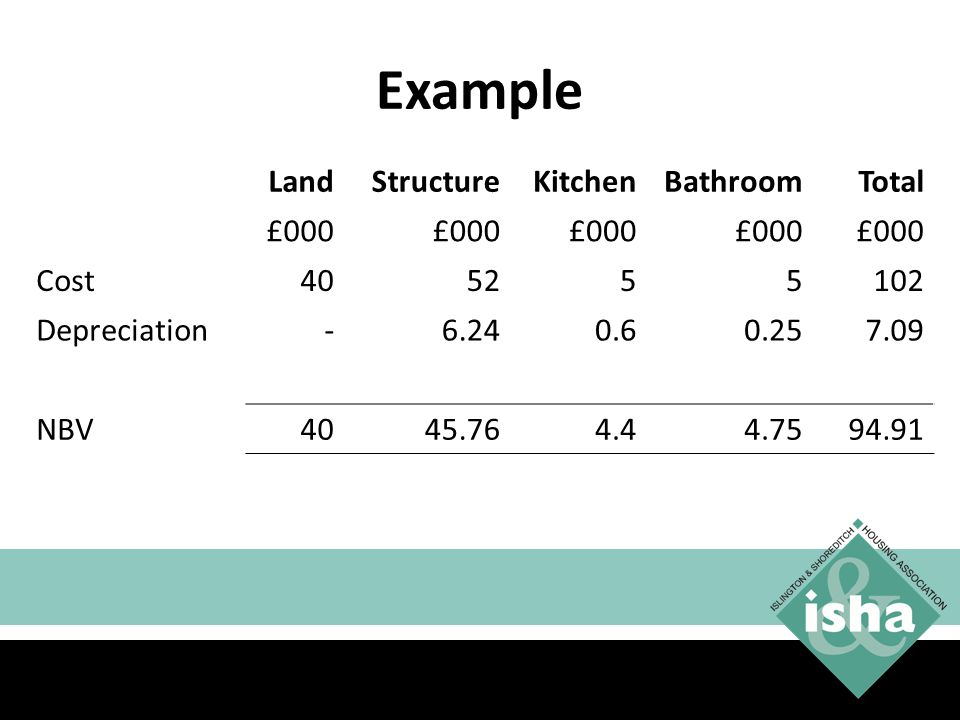 Example Land Structure Kitchen Bathroom Total £000 Cost 40 52 5 102