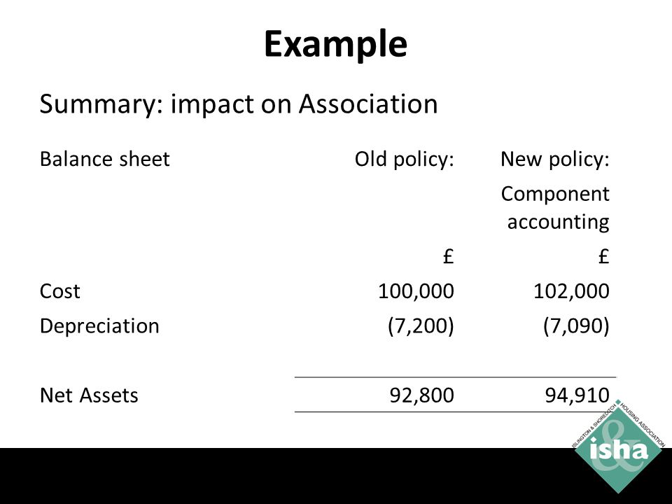 Example Summary: impact on Association Balance sheet Old policy: