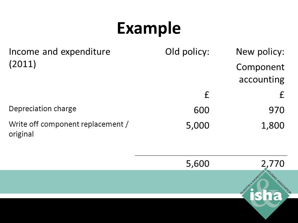 Example Income and expenditure (2011) Old policy: New policy: