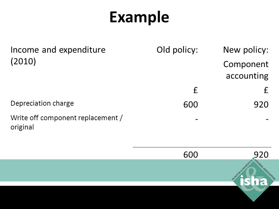 Example Income and expenditure (2010) Old policy: New policy: