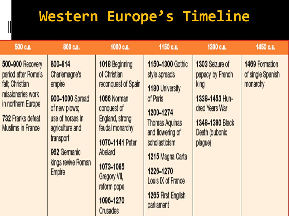 Western Europe's Timeline