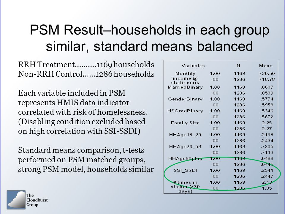 PSM Result–households in each group similar, standard means balanced