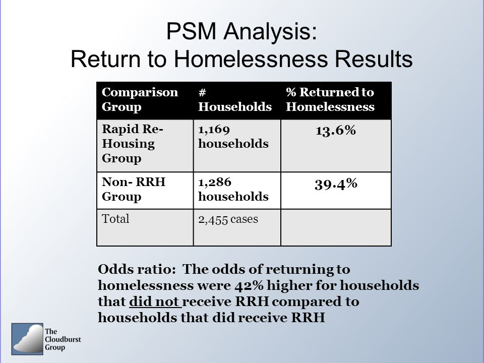 PSM Analysis: Return to Homelessness Results