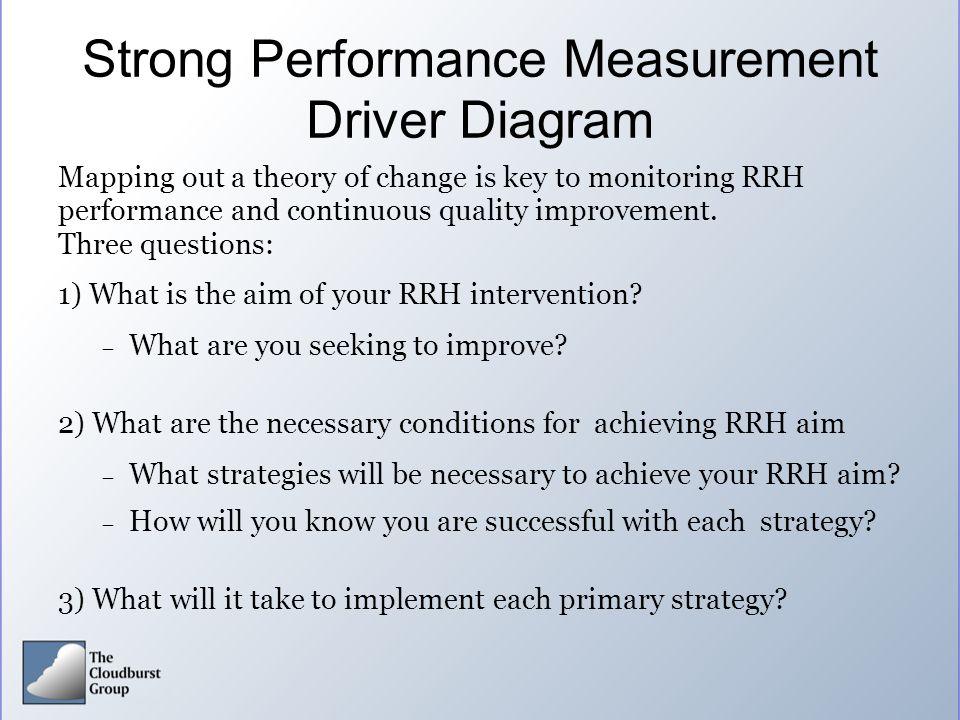 Strong Performance Measurement Driver Diagram