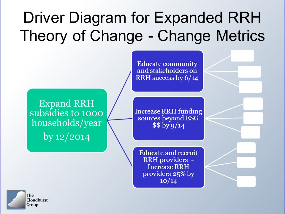 Driver Diagram for Expanded RRH Theory of Change - Change Metrics