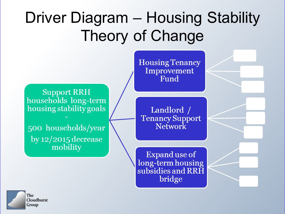 Driver Diagram – Housing Stability Theory of Change