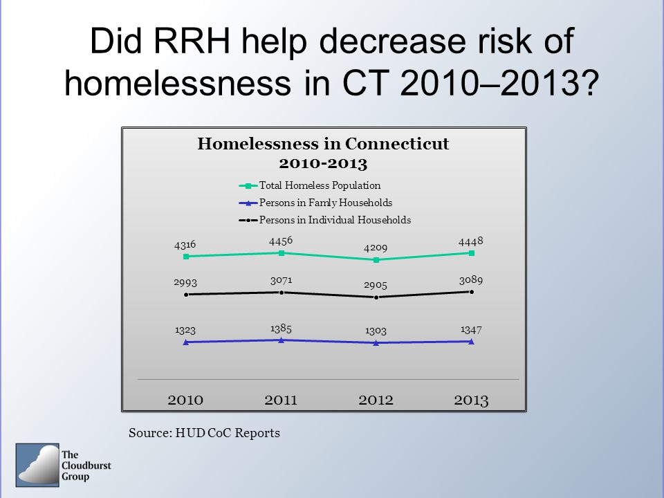 Did RRH help decrease risk of homelessness in CT 2010–2013