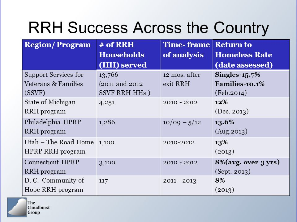 RRH Success Across the Country