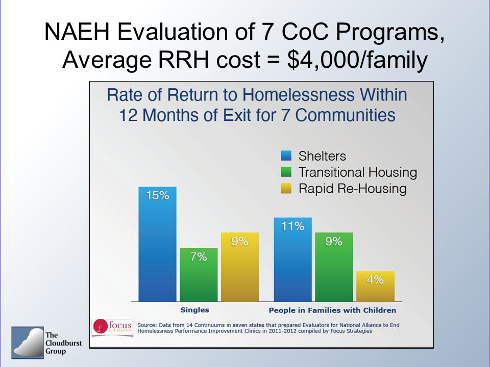 NAEH Evaluation of 7 CoC Programs, Average RRH cost = $4,000/family