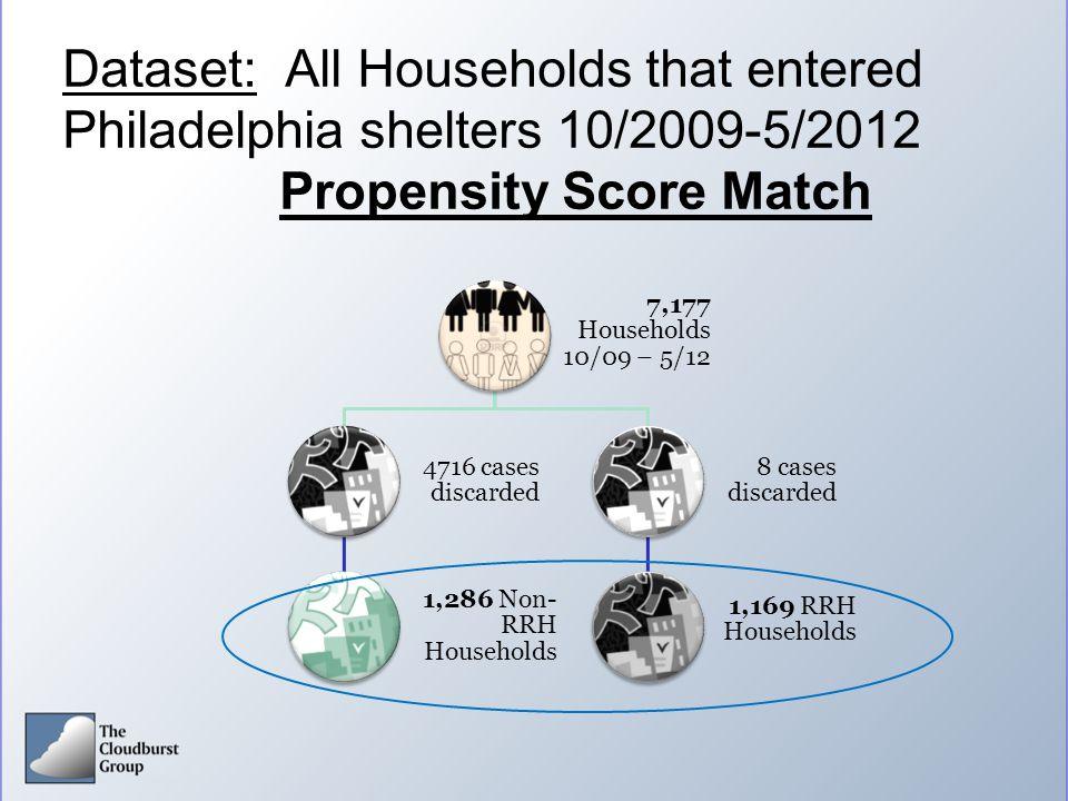 Dataset: All Households that entered Philadelphia shelters 10/2009-5/2012 Propensity Score Match