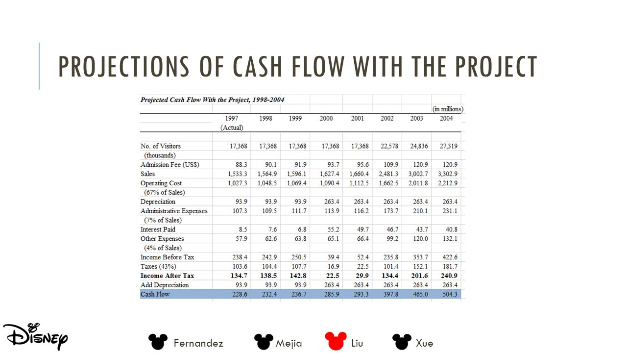 Projections of Cash Flow With the Project
