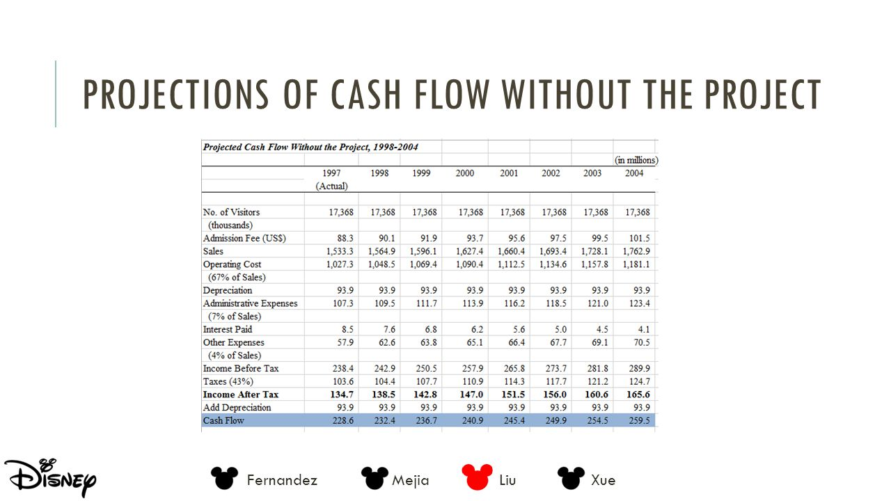 Projections of Cash Flow Without the Project