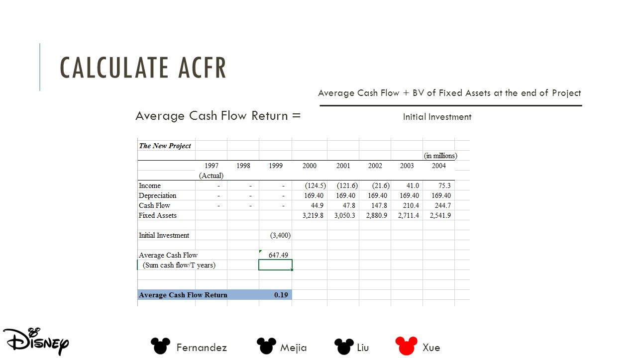 Calculate ACFR Average Cash Flow Return = Initial Investment