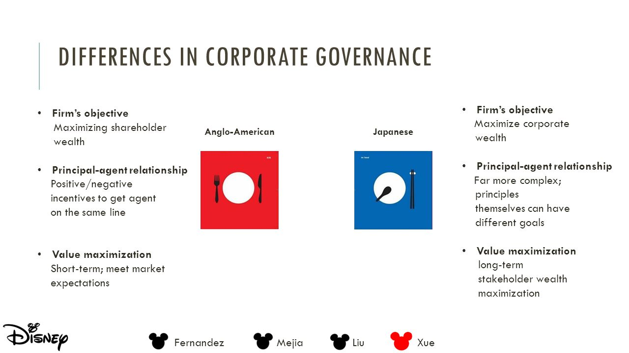 Differences in corporate governance