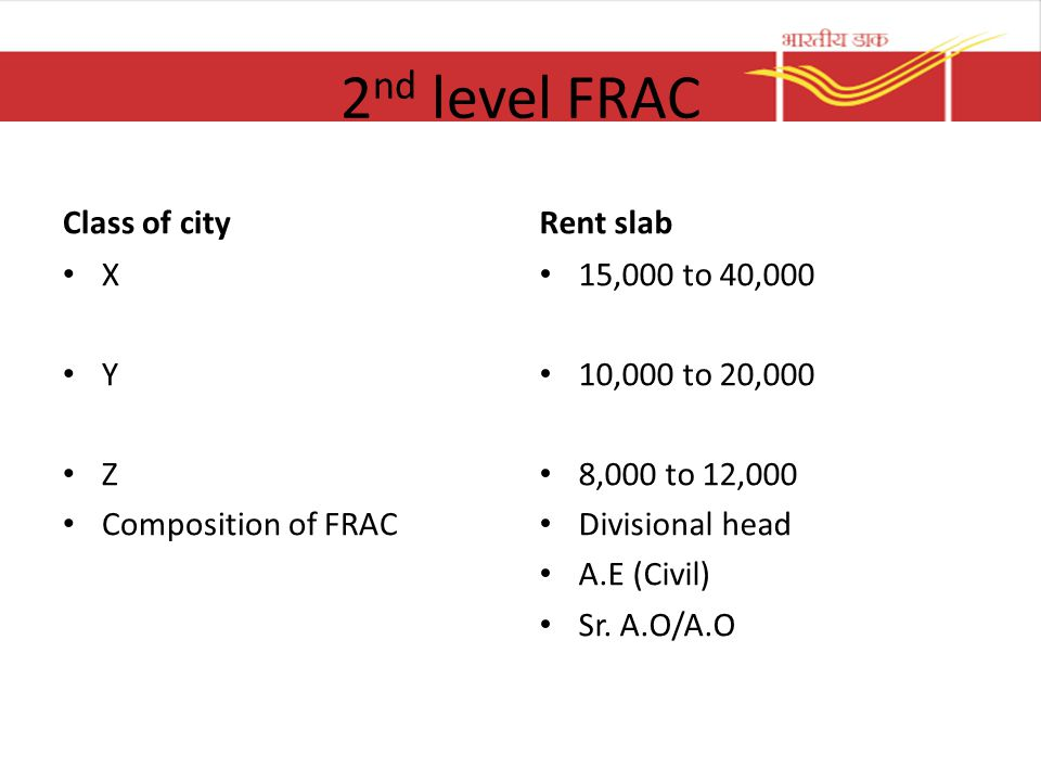 2nd level FRAC Class of city Rent slab X Y Z Composition of FRAC