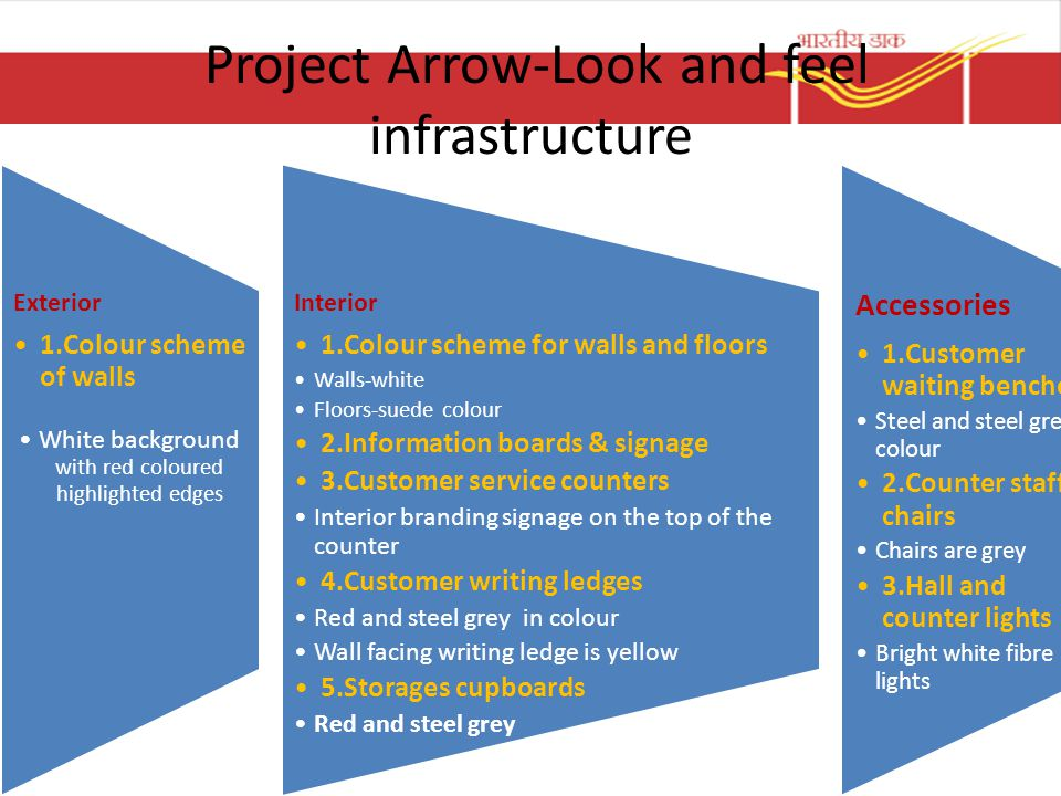 Project Arrow-Look and feel infrastructure