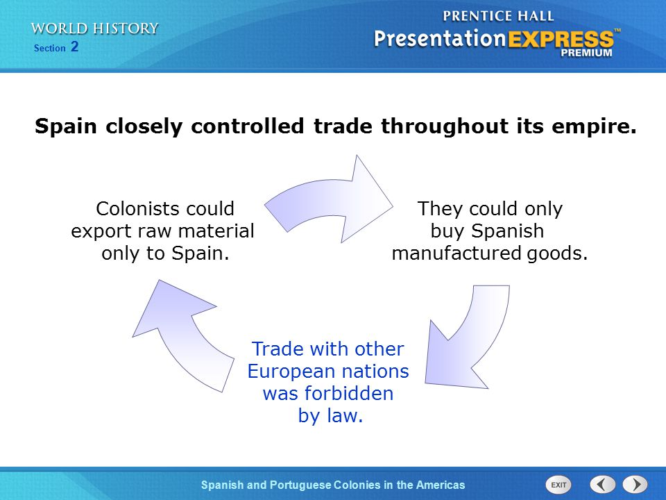 Spain closely controlled trade throughout its empire.