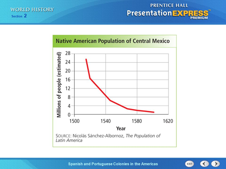 Decline of Native American population graph, WH: p. 498.