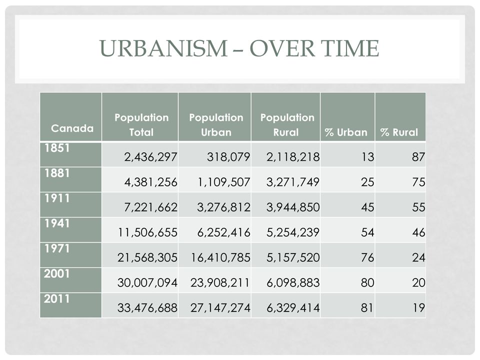 Urbanism – Over time Urbanism over time