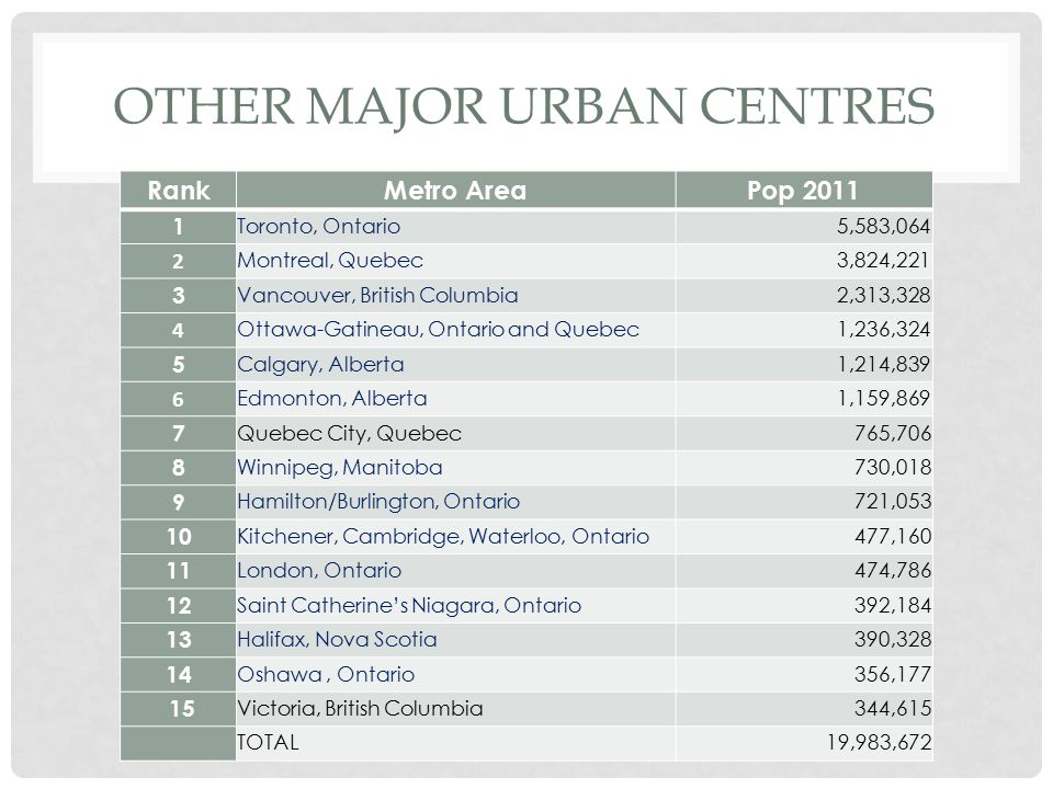 Other Major Urban centres