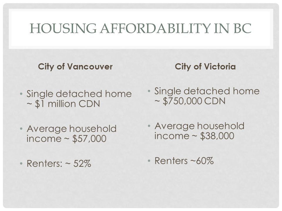 Housing affordability in BC