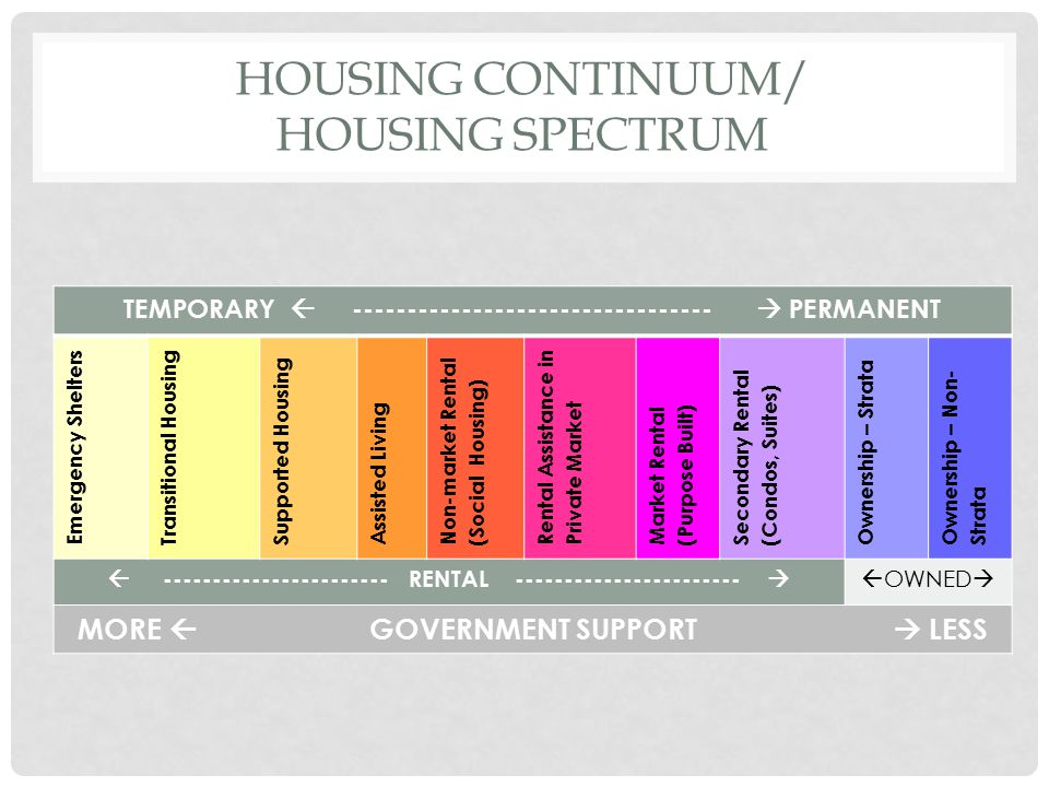 Housing Continuum/ Housing Spectrum