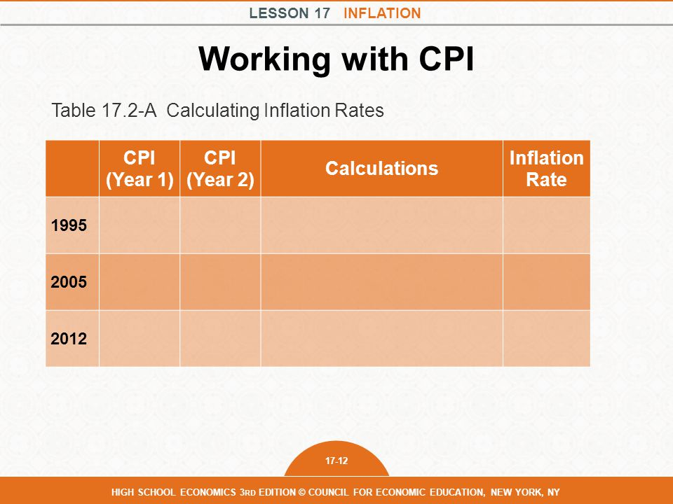 Working with CPI Table 17.2-A Calculating Inflation Rates CPI (Year 1)