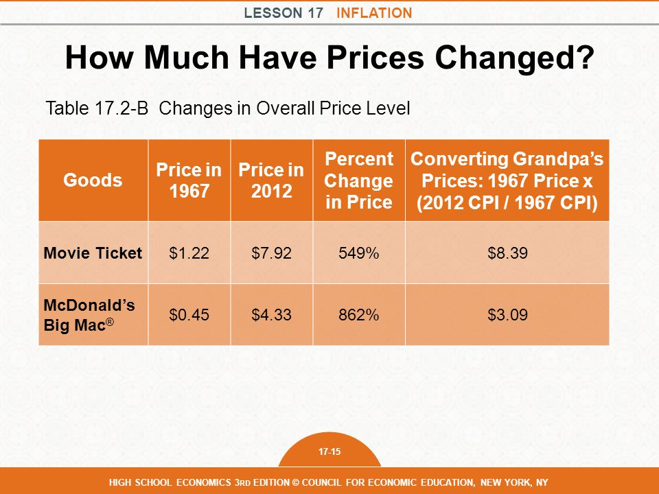 How Much Have Prices Changed