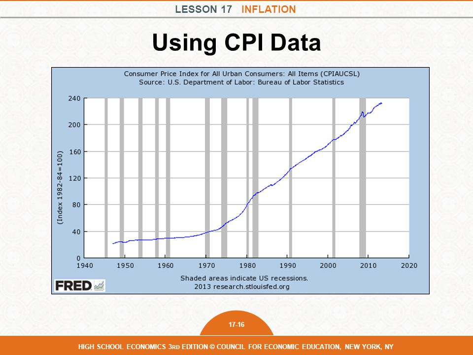 Using CPI Data Table 1.
