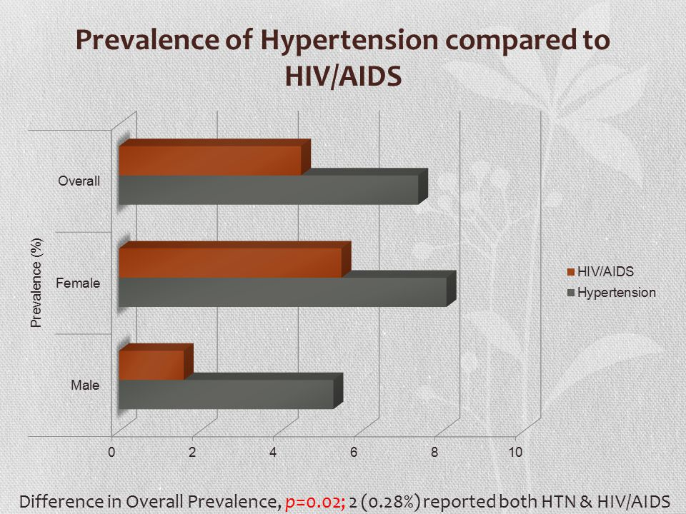 Prevalence of Hypertension compared to HIV/AIDS