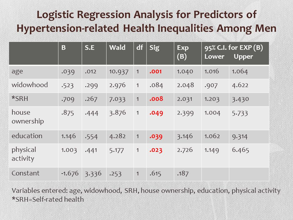 Logistic Regression Analysis for Predictors of Hypertension-related Health Inequalities Among Men