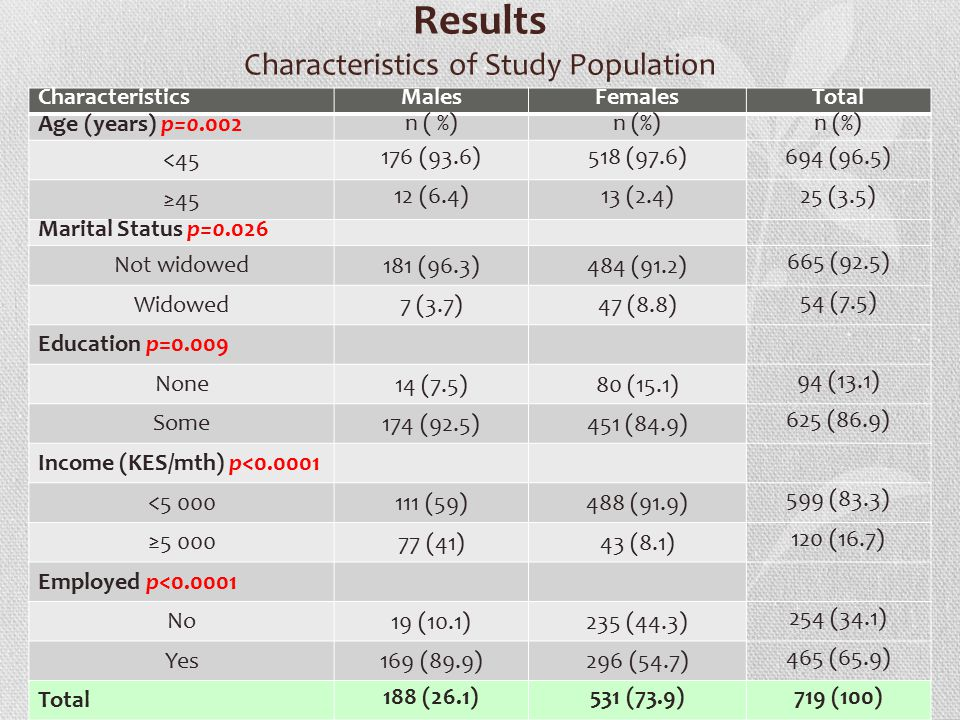 Results Characteristics of Study Population