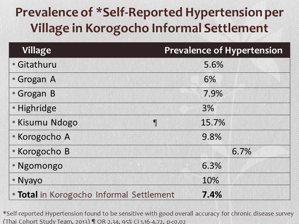 Prevalence of *Self-Reported Hypertension per Village in Korogocho Informal Settlement