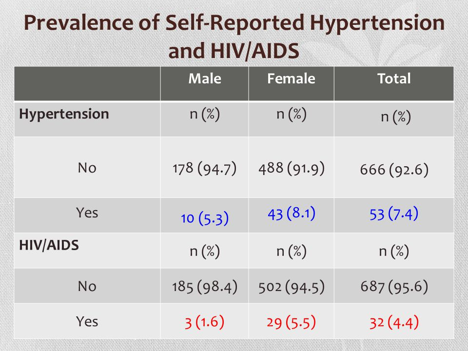 Prevalence of Self-Reported Hypertension and HIV/AIDS