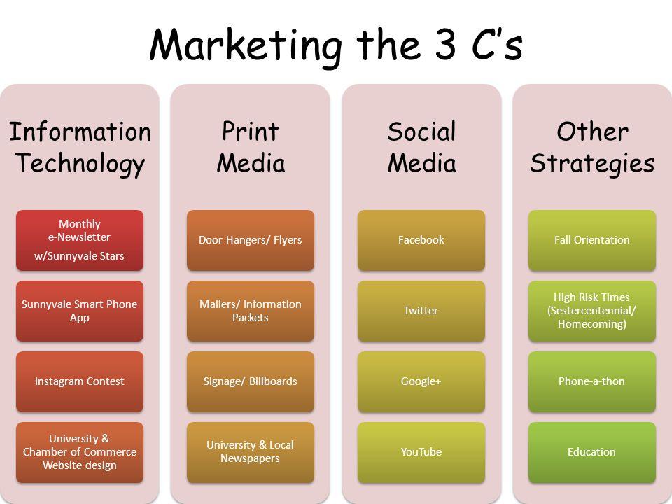 Marketing the 3 C's Information Technology Print Media Social Media