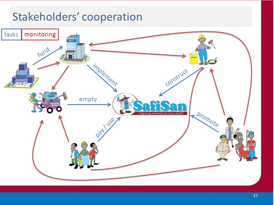 Stakeholders' cooperation