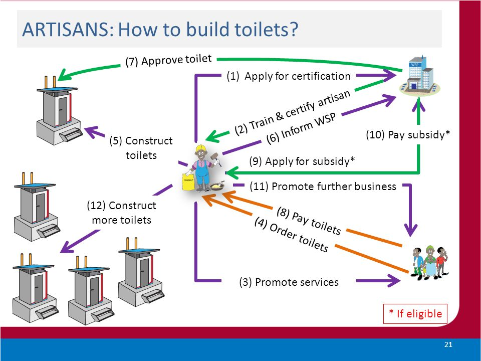 ARTISANS: How to build toilets