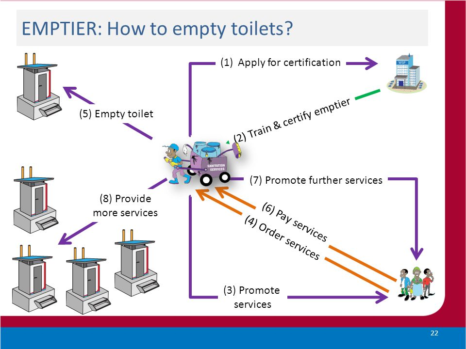 EMPTIER: How to empty toilets